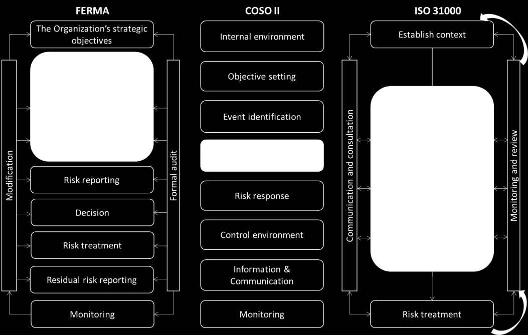 Figure 1 Risk management process in COSO II, FERMA, ISO 31000 The last two limitations listed above strongly affect the quality of decisions made by company management.