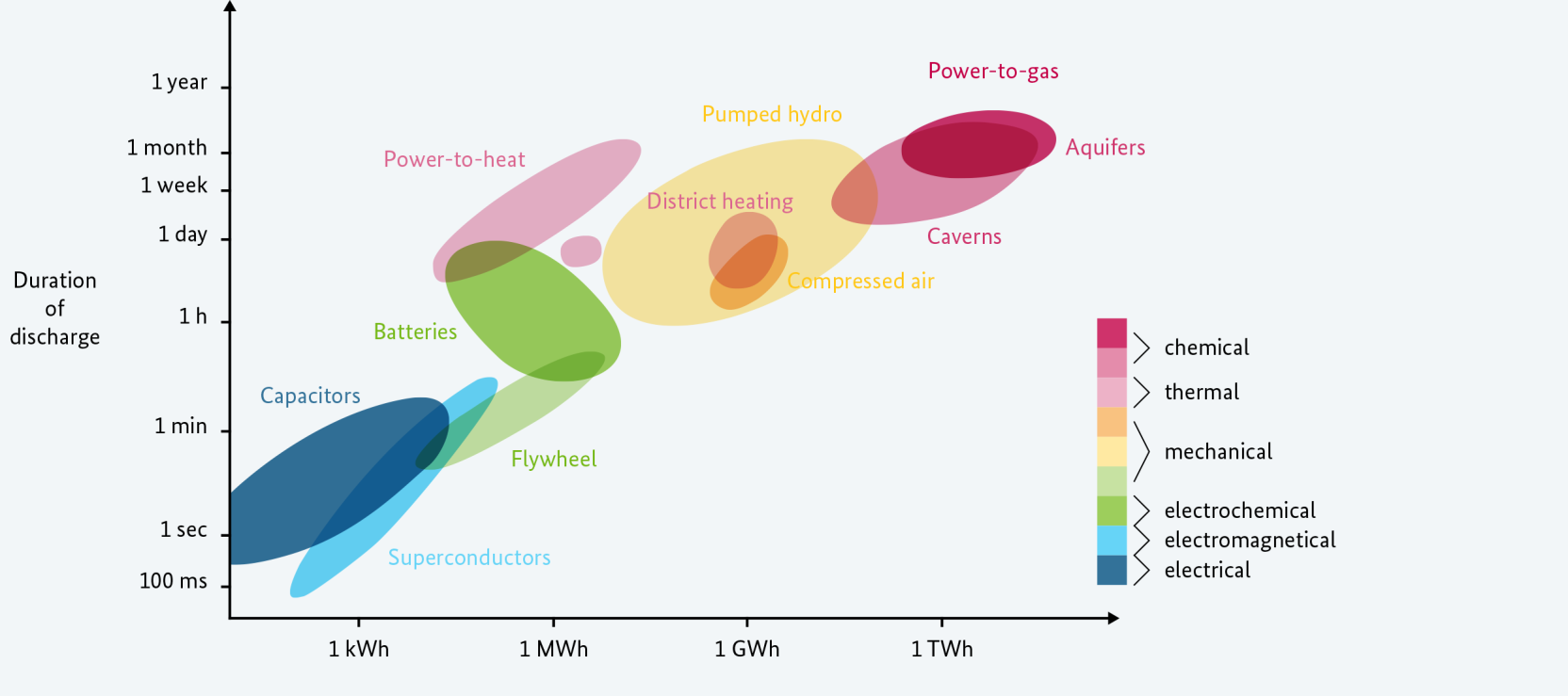 Source: Sterner, Stadler et al 2014 Characteristics of power storage technologies Pumped hydro * Compressed air Storage