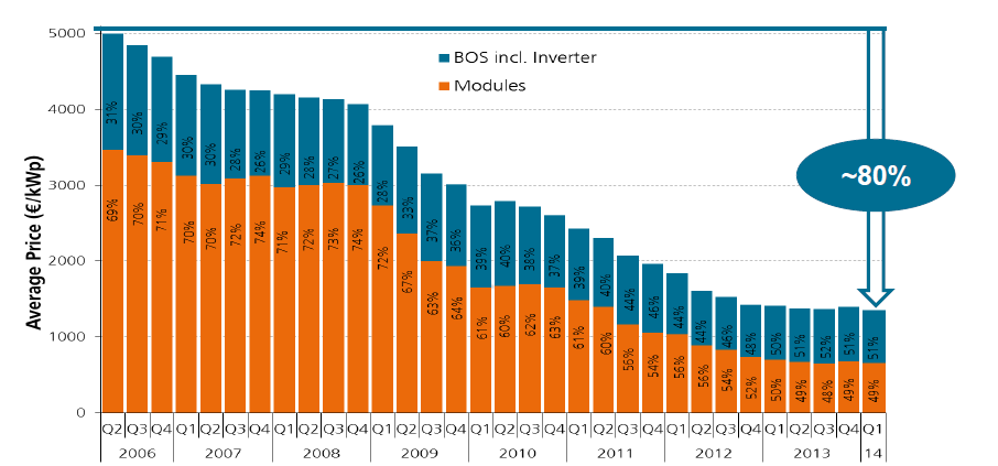 Source: Fraunhofer ISE 2014 based on data from BSW Average price of rooftop PV systems in
