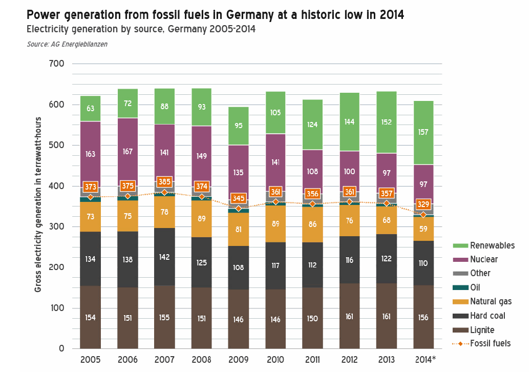 Source: AGEB 2014 German electricity mix (gross power generation) trends:continuous RE