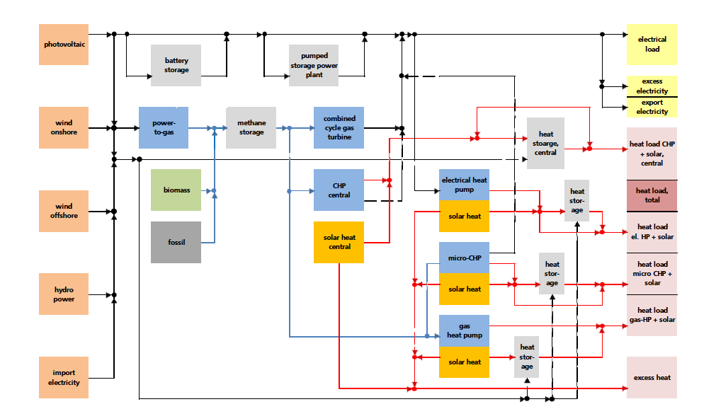 ISE model of an integrated energy system for Germany:
