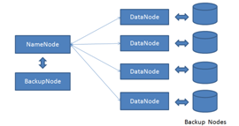 Fig. 3. HBase Architecture C. Tajo Tajo is the datawarehouse which is distributed for managing the Big Data. It was developed by Apache.