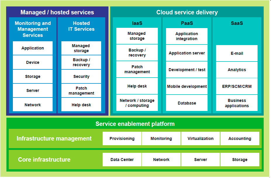 Concept - The telco as a Managed Service
