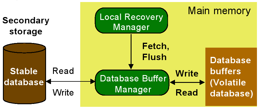 Local Recovery Management The local recovery manager (LRM) maintains the atomicity and durability properties of local transactions at each site.
