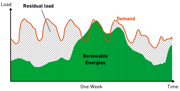 Covering demand with renewable energy In order to promote renewable energies, the