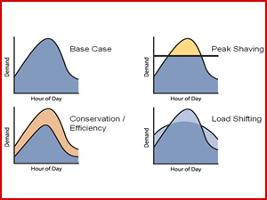 Balancing solutions-dsm Peak Shaving. Reduction of customer loads during peak demand periods. This can delay the need for additional generation capacity.