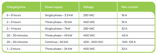 Understanding the recharge process Times for recharging and power levels: Source: http://www.