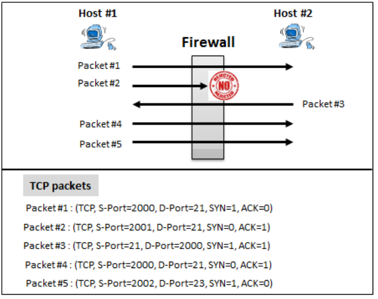 that the packet destined to the protected network (to some host s destination port 4970, for example) is part of a legitimate FTP session, it will drop the packet. (4 points) iv.