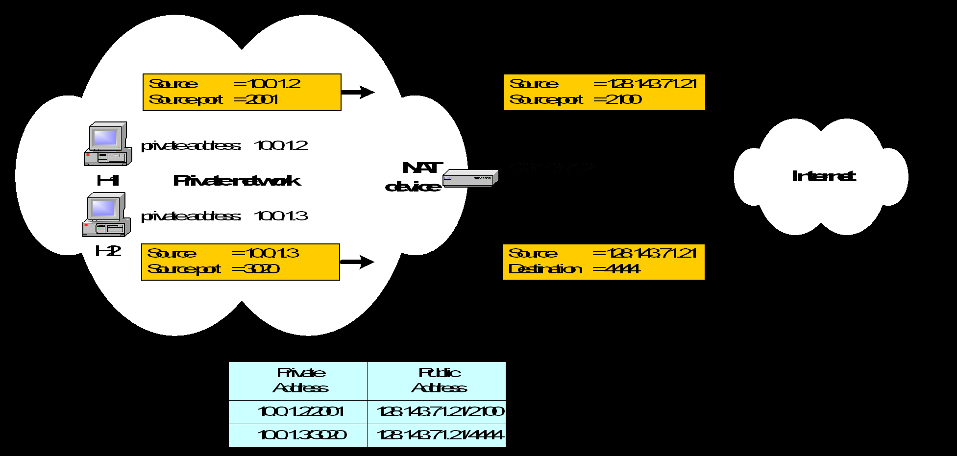 IP masquerading Load balancing of servers Scenario: Balance the load on a set of identical servers, which are accessible from a single IP address NAT solution: Here, the servers are assigned private