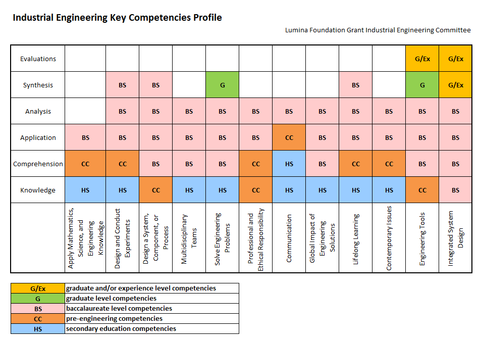 Industrial Engineering Key Competencies Profile The key competencies profile is a schematic diagram that is derived from the competency table.