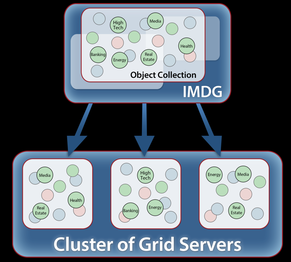 The Foundation: In-Memory Data Grids In-memory data grid (IMDG) provides scalable, hi av storage for live data: Designed to manage business logic state: Object-oriented collections by type