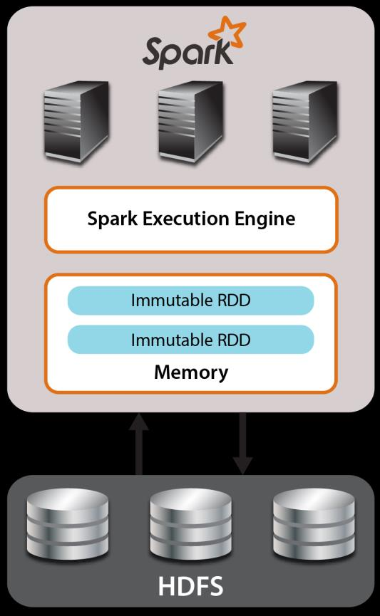 Comparing IMDGs to Spark On the surface, both are surprisingly similar: Both designed as scalable, in-memory computing platforms Both implement data-parallel operators Both can handle streaming data