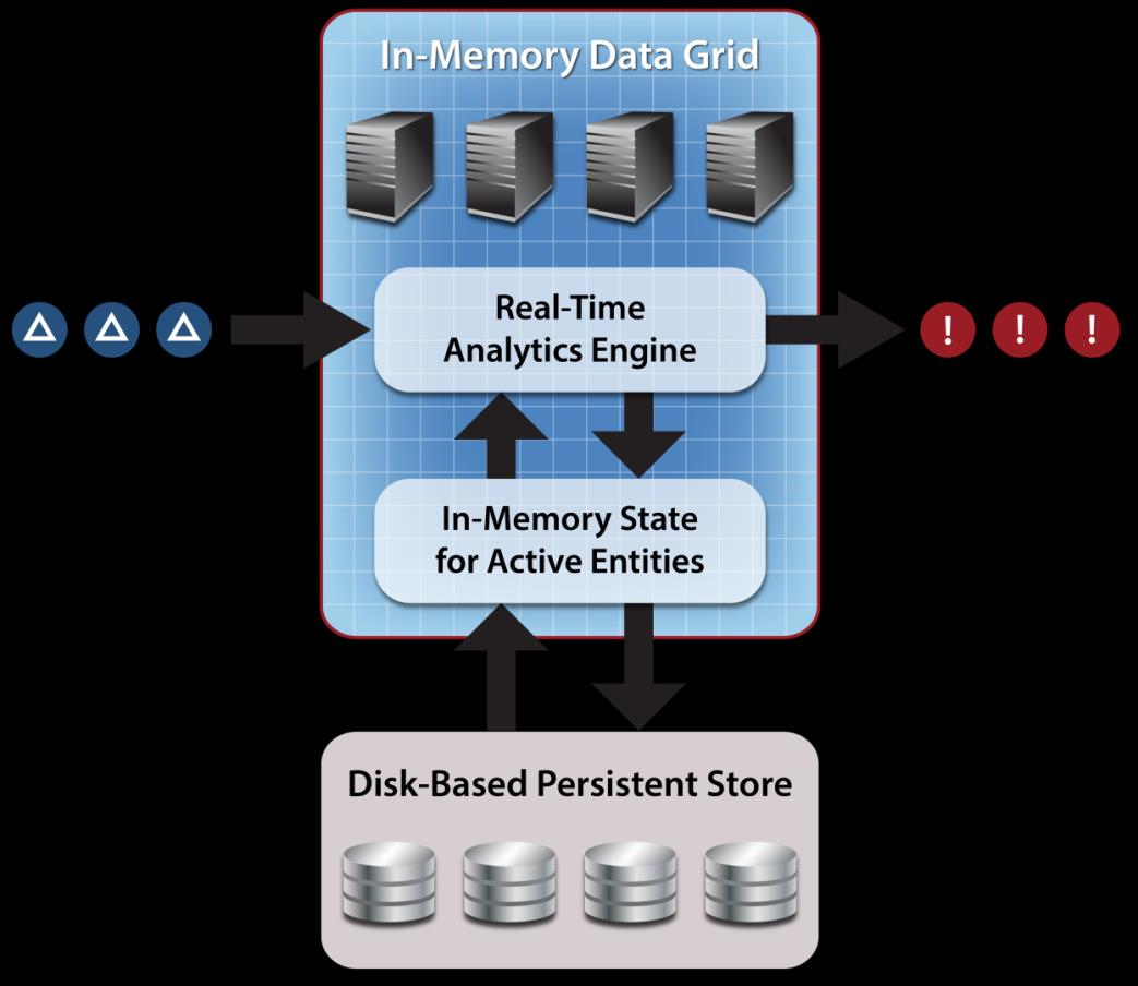 In-memory data grids provide an excellent platform for operational intelligence: Model and track the state of a live system.