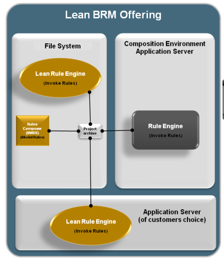 Lean Rules Engine Deploy rules into any Application Server of choice or within any J2SE environment A simple POJO Rules Engine based on JSE Users can download lean rules engine libraries from Rules