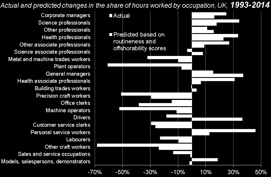 A strong link between changes in the UK s occupational structure and computerisation We assign external routineness and offshorability scores to occupations, and explore the relationship between
