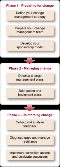 Gimmal Change Management Approach Gimmal follows a best practice change management methodology.