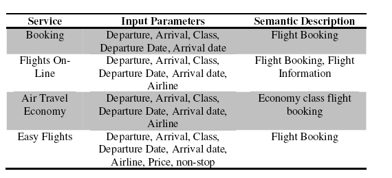 Table-1: Discovered Services for Flight Booking The next step is arrangement out what limits are necessary to guarantee the observance of the hard constraints (step 2).