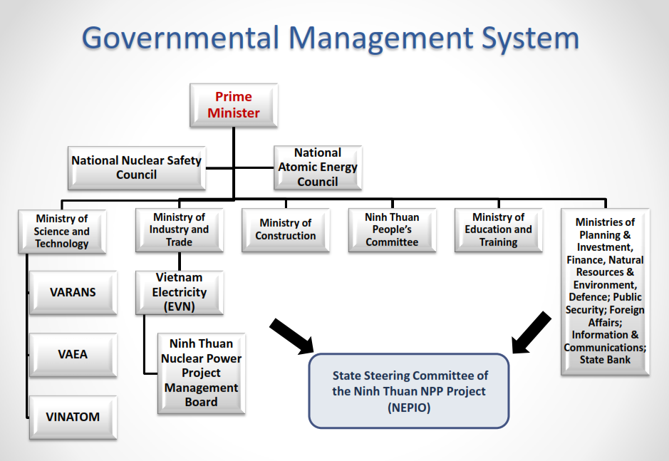 A full governmental management