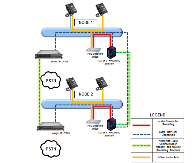 Figure 5 below provides a diagram of a multi-site IP Office network with an OAISYS