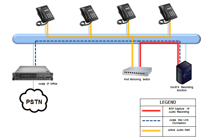 Figure 4 below shows IP station integration between an OAISYS Recording Solution and Avaya IP Office in a single location.