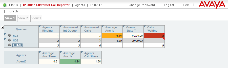 Agent View In Customer Call Reporter, the Agent view is part of the agent reporting license, every licensed agent will be able to run their own view.