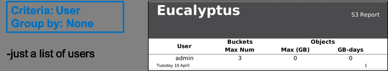 Eucalyptus Monitor Eucalyptus Overview 230 The report contains values for Max (GB) and GB-days. Max (GB) reports the maximum number of GBs that were deployed during the report period.