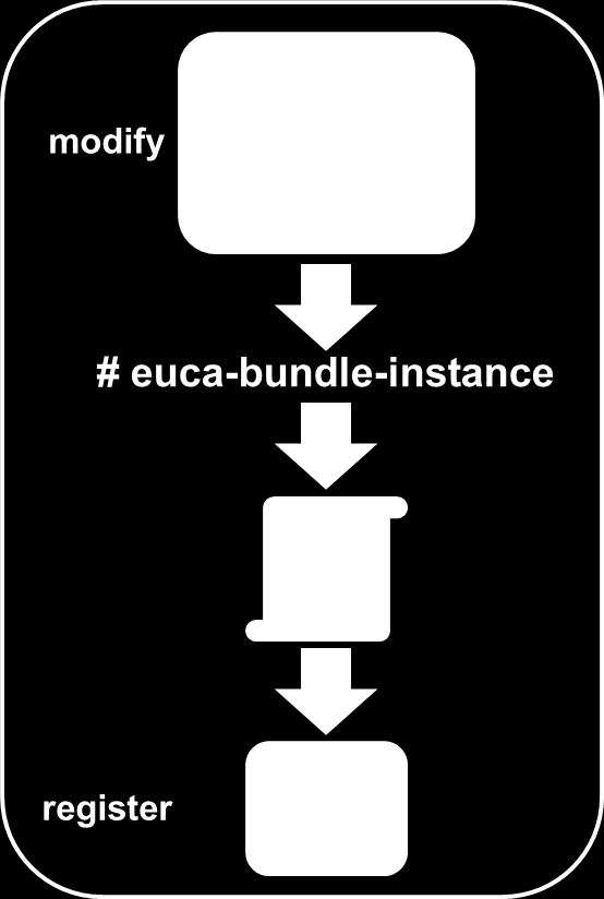 Eucalyptus Instance and Image Management 84 Once the running system's image has been bundled on the running system, you would then run euca-upload-bundle and euca-register to transfer the image to