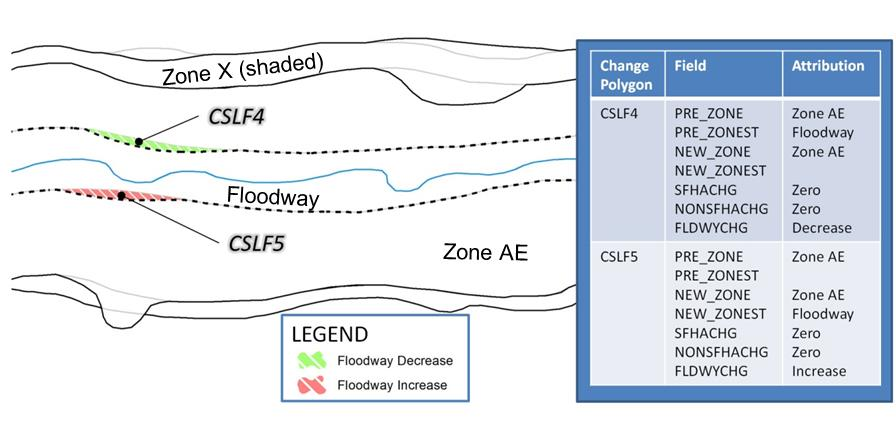 attributes, the Mapping Partner should base the attribution of each polygon on a comparison between the flood zone on the previous effective FIRM vs. the new flood zone.