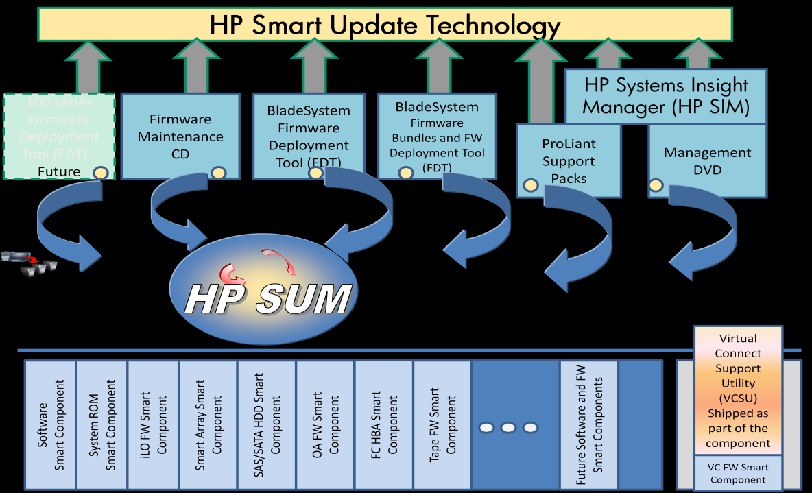 Figure 1. HP Smart Update technology With multiple tools comes flexibility, but also the potential for confusion.