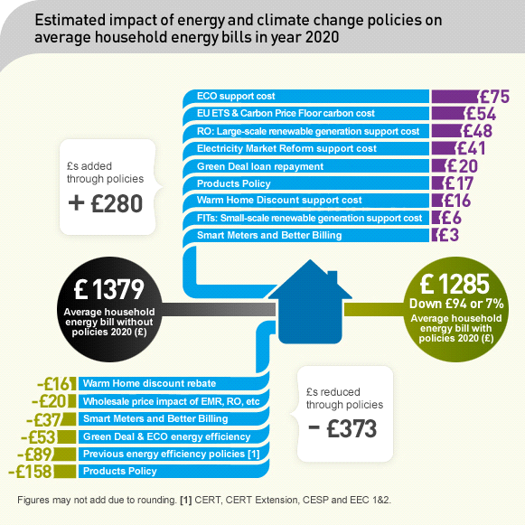 What impact does a transition to a low carbon energy mix mean for future energy bills?