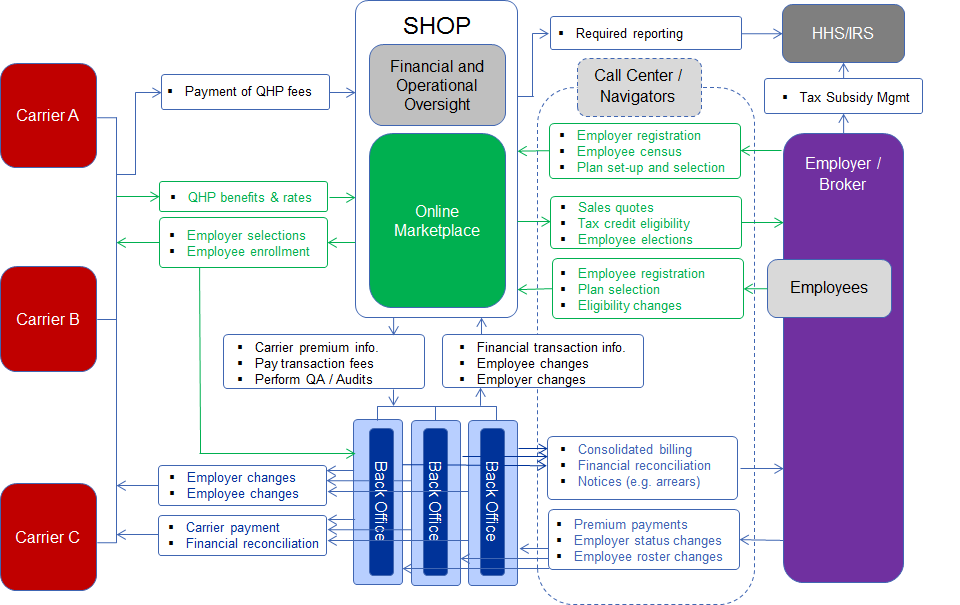 Figure 6: The Exchange outsources SHOP Back Office
