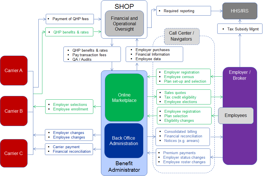 Figure 3: The Exchange outsources all SHOP technology for the Online Marketplace and