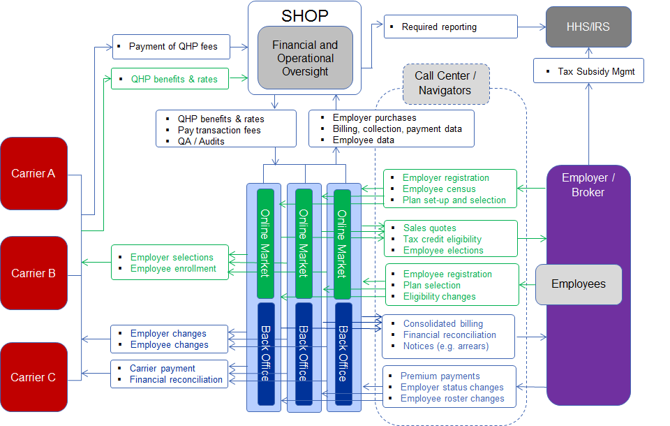 Figure 4: The Exchange outsources all SHOP technology for the Online Marketplace and