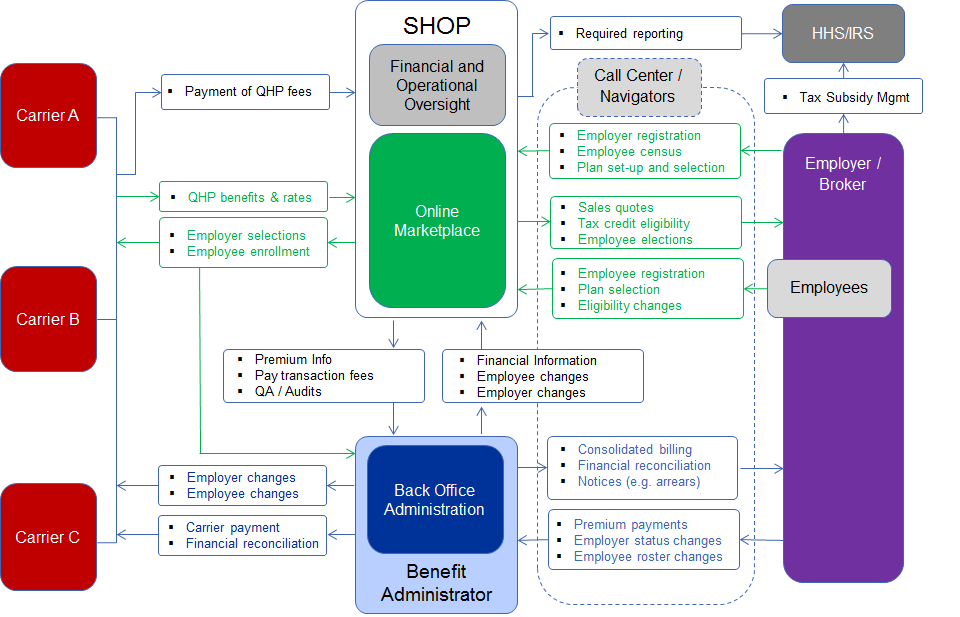Figure 5: The Exchange outsources all SHOP Back Office