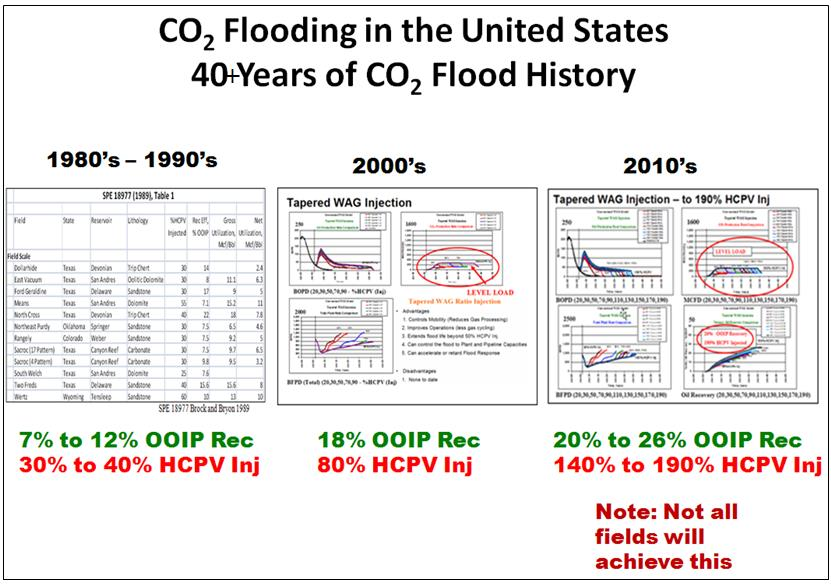 2 CMTC-440075-MS Introduction CO 2 Flooding CO 2 Flood History The Permian Basin has had over 85+ years of oil production history and produced over 29 billion barrels of oil and represents the 3 rd