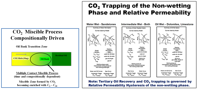 In 1972, CO 2 injection was introduced, first in the Sacroc Field. Today, over 1.