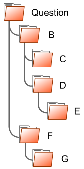Hierarchical Structure When sharing files over the internet, programs often encode how files are organized in folders (also known as directories).