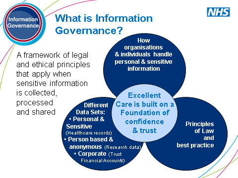 SLIDE 4: What is Information Governance? This is similar to the above but allows you to expand on the principle of a framework.