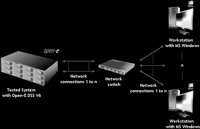 Network functionality Tests performed in this section check the functionality, performance and stability of the network solutions available in the Open-E DSS V6 product on the tested system.