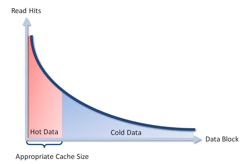 Figure 3 Hot data, cold data, and appropriate cache size As the hot data is merely a portion of the whole data set with the most intensive I/O requests, a small number of SSDs can be used to cache