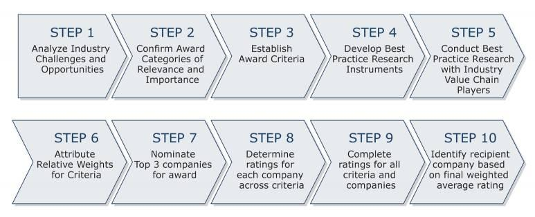 with an integration of quantitative and qualitative metrics. The DSM features criteria unique to each Award category and ranks importance by assigning weights to each criterion.