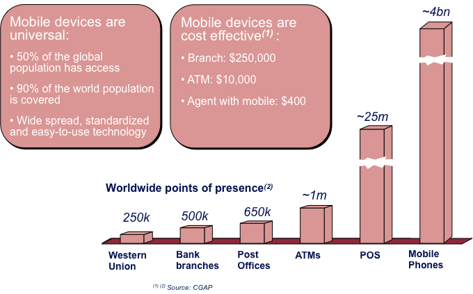 Mobile penetration in