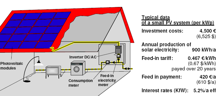 Successful Story: German Feed-in-Tariff How does the German feed-in law (EEG) work?