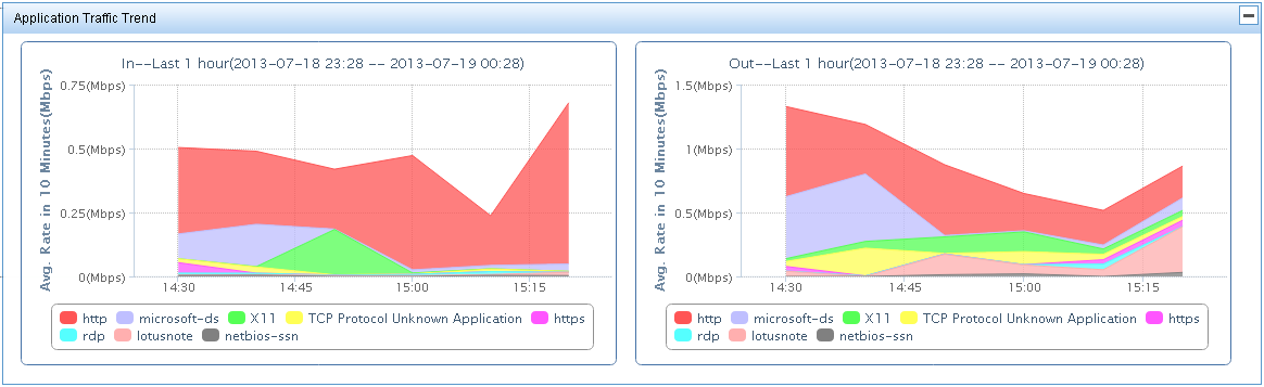 Figure 189 Application Report: Application Traffic Trend In/Out Individual application reports NTA provides traffic trend statistics for the individual applications that were observed on the VPNs for