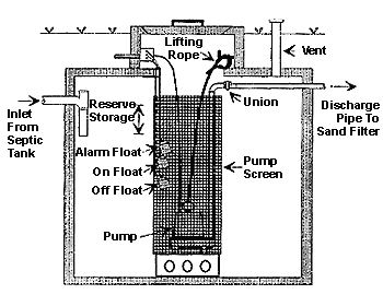 LIFT STATION When the building sewer leaving the house is lower than the wastewater disposal system or when a pressurized system is used, a lift station (pump chamber) is required.
