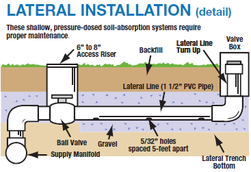 Wastewater is distributed in each trench via small diameter pipes (1 1/2-2 inches) that have small holes (3/16-1/2 inch) drilled at a pre-calculated spacing.