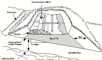 Mounds utilize the principle of equal distribution. From the lift station, a specific volume of wastewater is pumped up into the bed via the low pressure piping.
