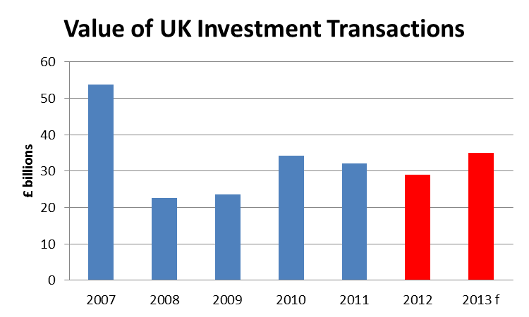 UK investment market challenging UK will struggle to reach 2011 totals, but Central London seeing safe haven flows London City and West End YTD 38% of