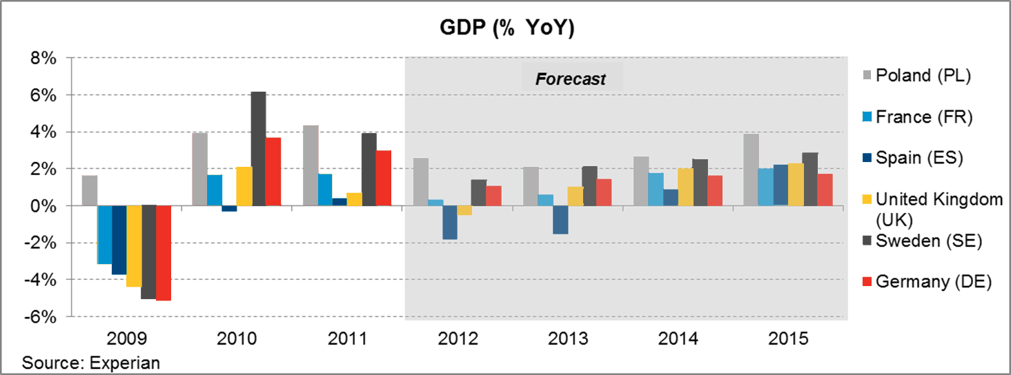 Europe key economies; size and growth Spain sees two years of negative growth Sweden and Poland show respectable