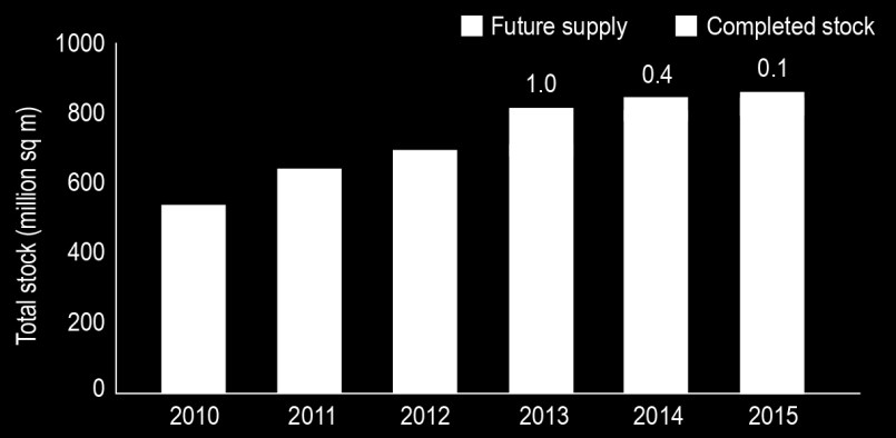 Office supply The total office stock of approximately 7 million sq m at the end of Q1 2013.